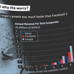 Facebook Revenue and Disaster