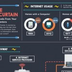 How Information Travels From Your Computer to Data Centers [Infographic]